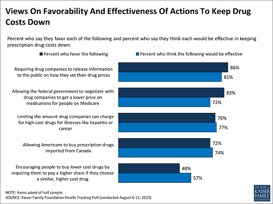 Views_On_Favorability_And_Effectiveness_Of_Actions_To_Keep_Drug_Costs_Down