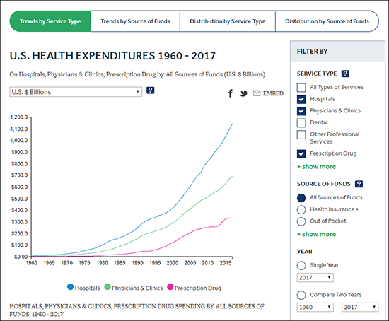 health-spending-explorer