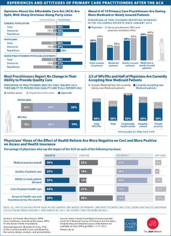 Visualizing Health Policy: Experiences and Attitudes of