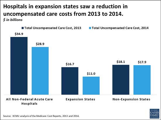 uncompensated care analysis Uncompensated care amounted to an average of less than four percent of billed charges for california hospitals in any year since 1995 in 2015 and 2016 california hospitals lost less than two percent of what they billed to uncompensated care.