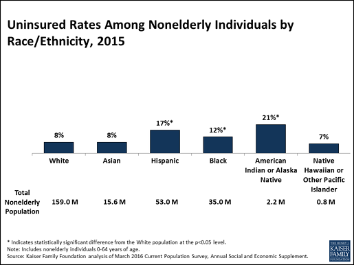 uninsured-rates-among-non-elderly-individuals-by-race-ethnicity-2015.png