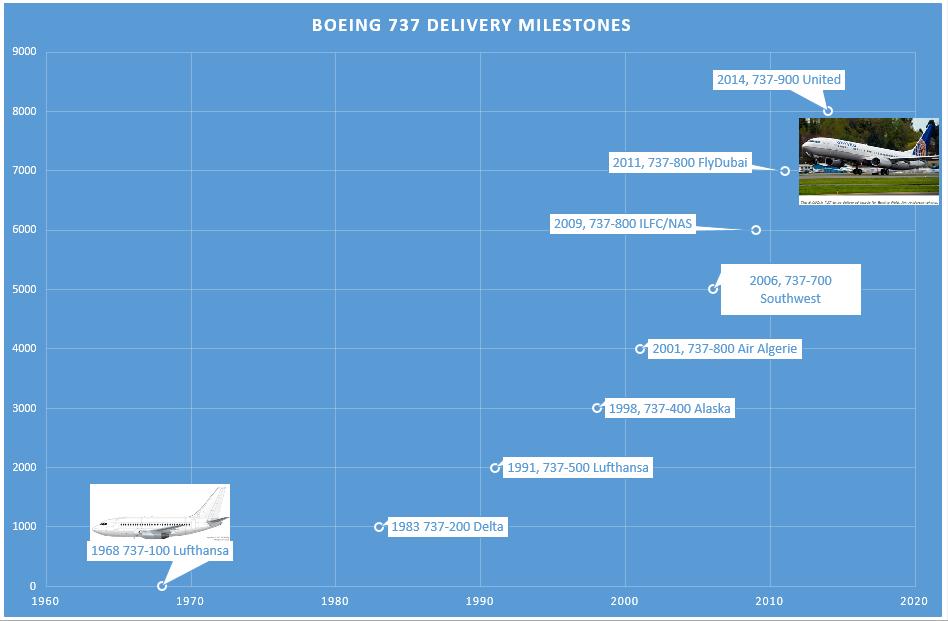 b737_deliveries