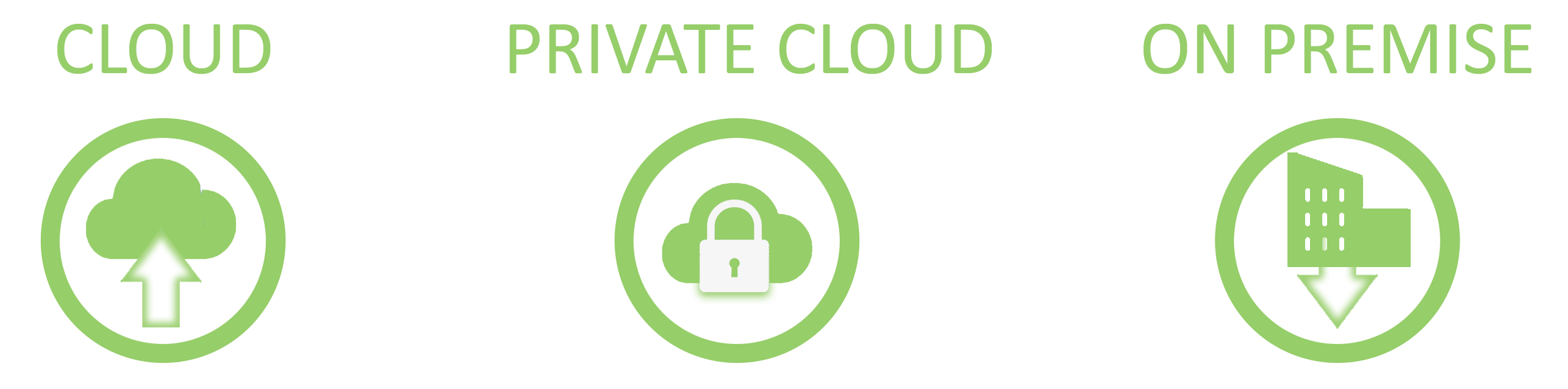 Cloud, Private Cloud and On Premise