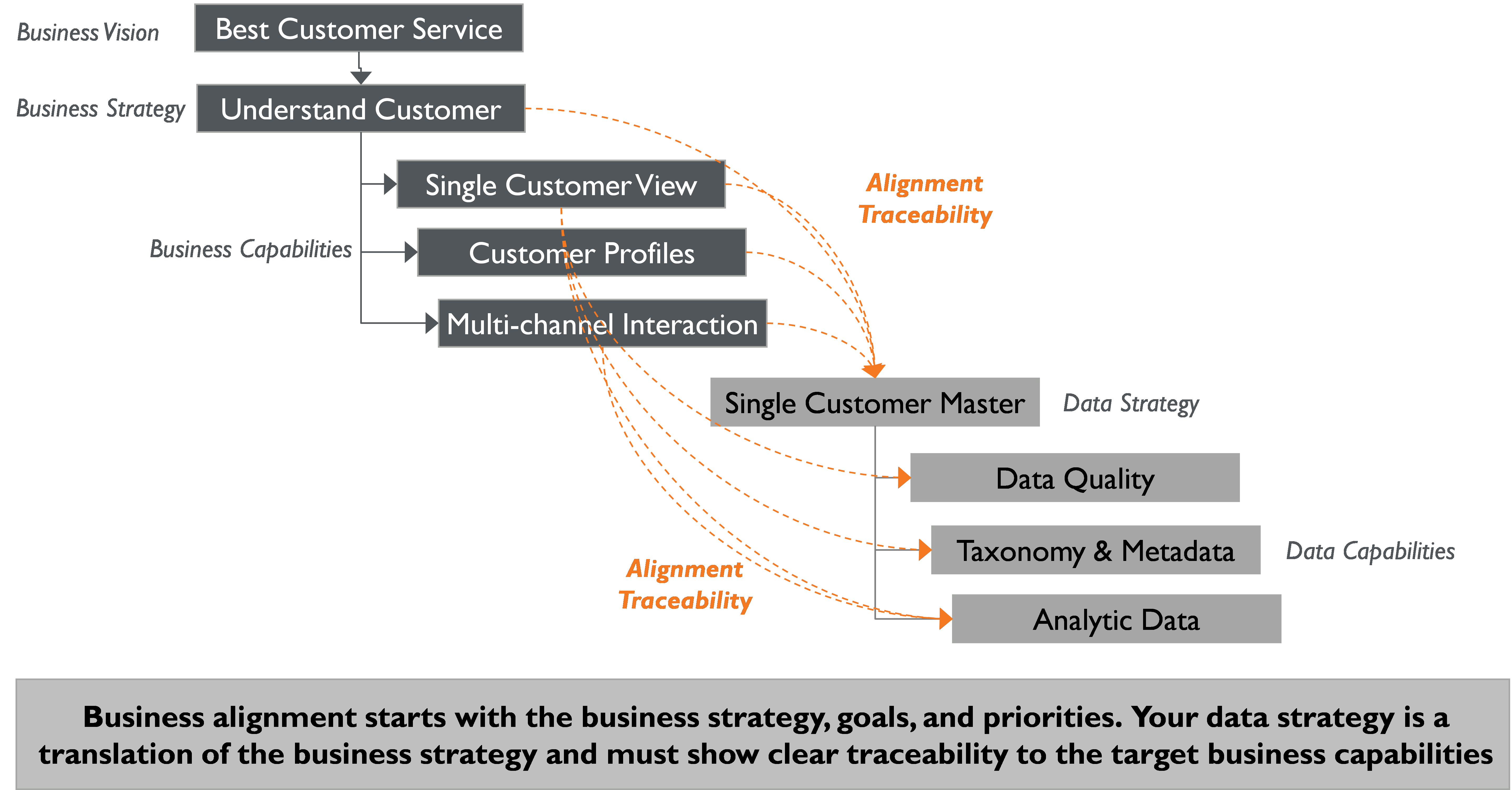 Single Customer View: Are you aligned?