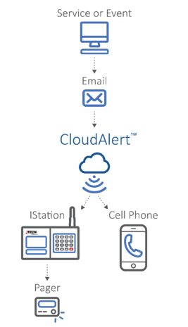 CloudAlertDiagram_v10