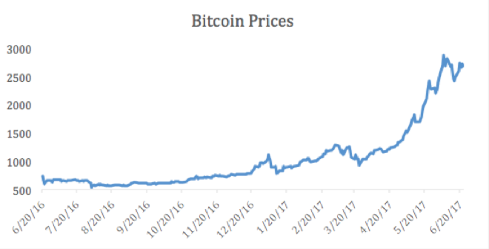 The Bitcoin Bubble - could Seinfeld help us? - Zoe Personal Finance Blog - Bitcoin - Bubble - Investment Management - Seinfeld - Financial Planning - Financial Advisor - Zoe Financial