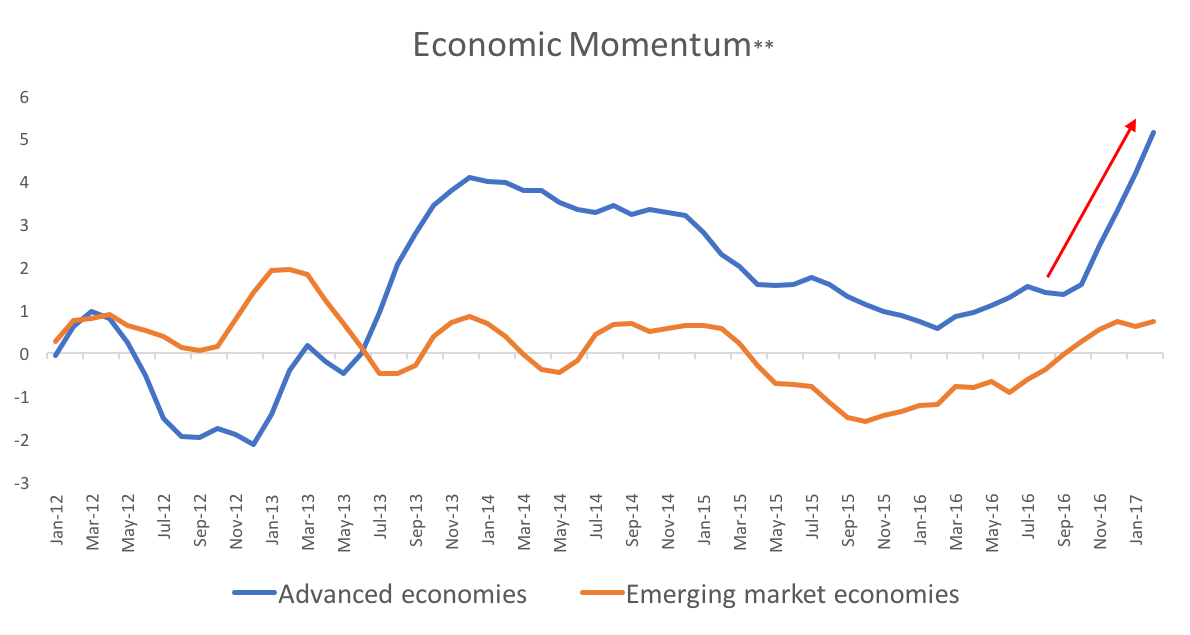 Markets are stable because the world is in a better place - Zoe Investment Insights Blog - Volatility - Economic Momentum - US Policy Uncertainty - Investment Management - Financial Advisor - Financial Planning - Zoe Financial