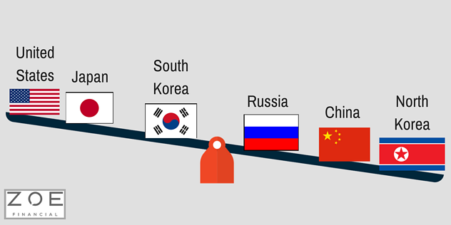 Nuclear North Korea: the full scoop - Who are the main players & their main incentives? - Zoe Personal Finance Blog - North Korea - Zoe Financial