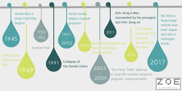 Nuclear North Korea: the full scoop - How Did North Korea Come to be - North Korea - United Nations - Zoe Personal Finance Blog - Zoe Financial