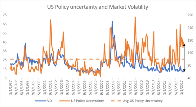 Markets are stable because the world is in a better place - Zoe Investment Insights Blog - Volatility - US Policy Uncertainty - Investment Management - Financial Advisor - Financial Planning - Zoe Financial