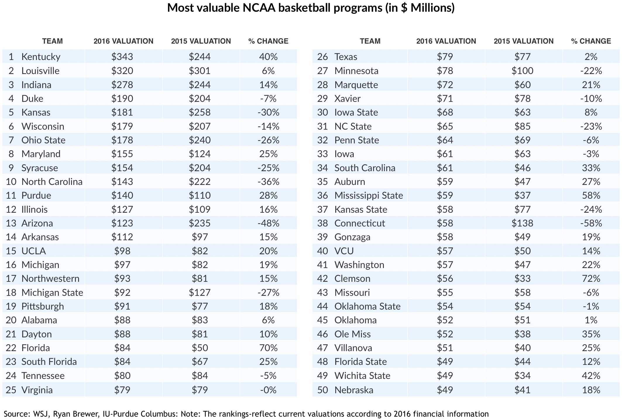 How much is your college basketball team worth? - Zoe Personal Finance Blog - Investment Management - Financial Planning - Financial Advisor - NBA - College Basketball - March Madness - Zoe Financial