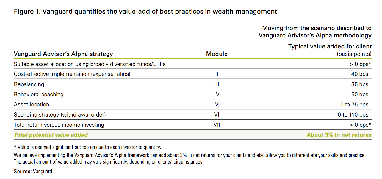 Financial Advisors, the tell all series. Part 3:What Makes For A Great Advisor? - Zoe Investment Insights Blog - Behavioral Coaching - Zoe Personal Finance Blog - Vanguard - Passive Investing - Zoe Financial