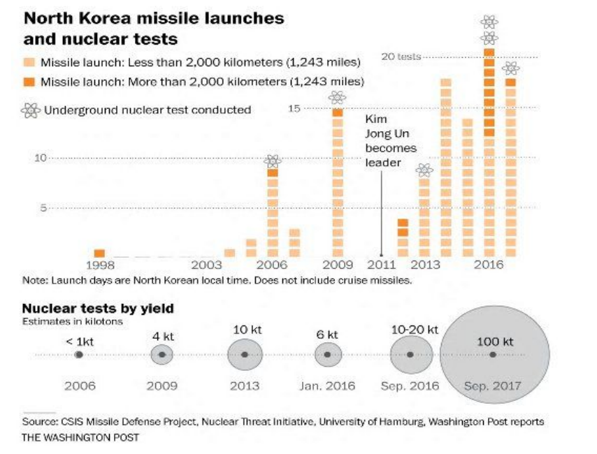 Nuclear North Korea: the full scoop - North Korea Missile Launch and Nuclear Test - Zoe Personal Finance Blog - North Korea - Zoe Financial