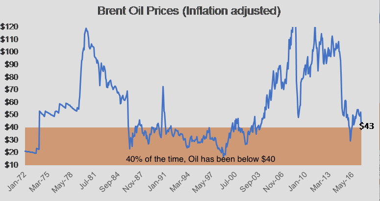 Is Oil below $40 unusual? - Zoe Investment Insights Blog - Oil - Oil Prices - Investment Management - Financial Planning - Financial Advisor - Zoe Financial