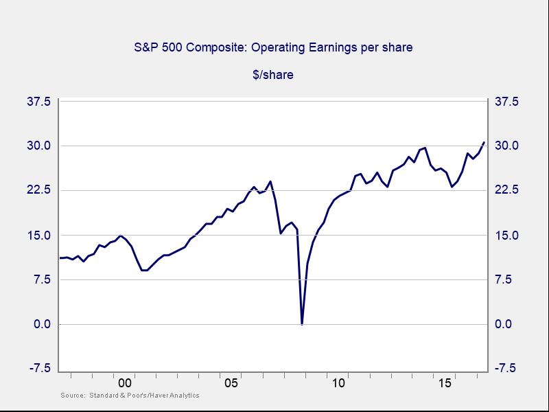 stock market records
