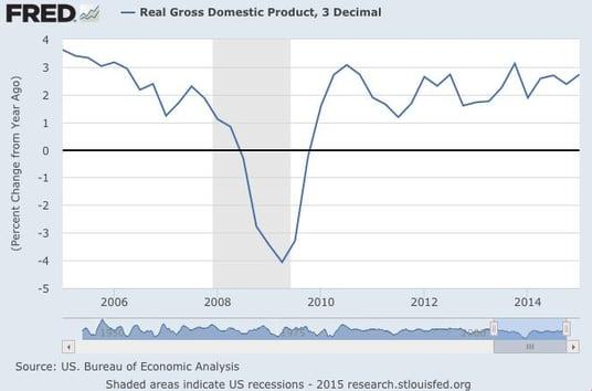 Us Gdp And Slow Growth Seeking Alpha