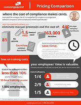 Compare Compliance Costs