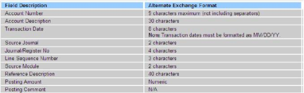 Sage 100 ERP (MAS 90): How to Import ADP Payroll to Sage 100 GL