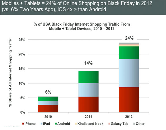 Mobile and Tablets - Online Shopping Black Friday 2012