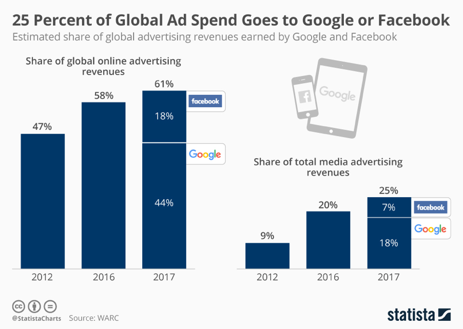 25 of Global Ad Spending Goes to Google or Facebook