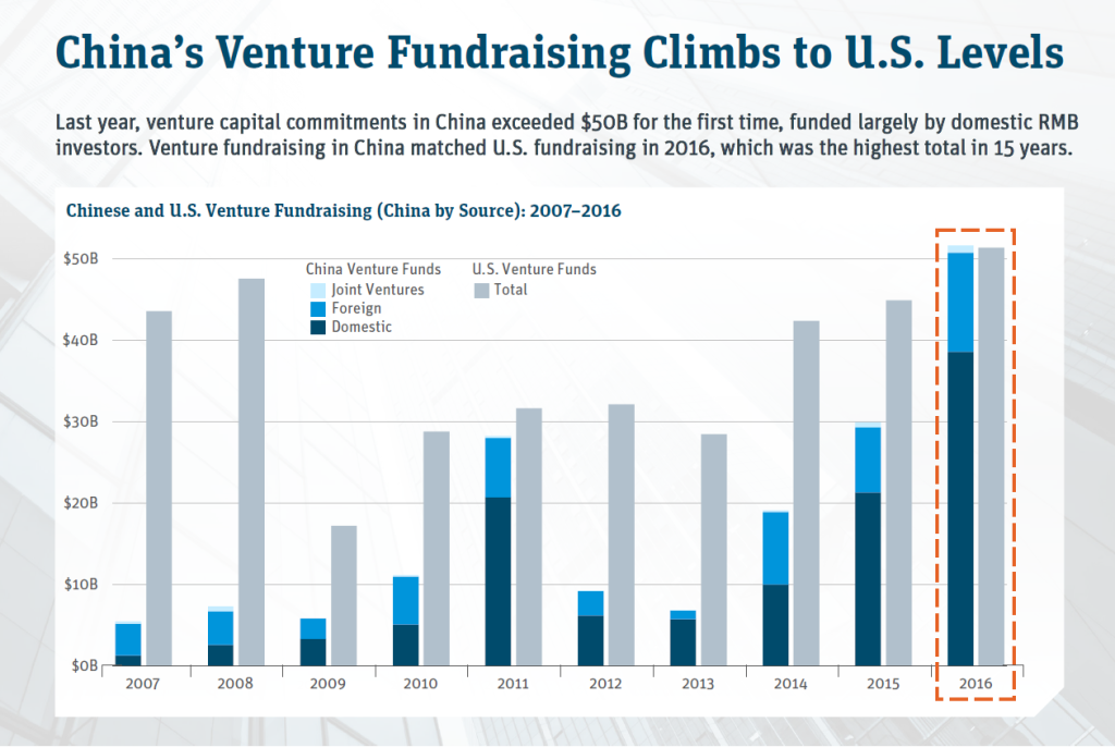 China's Venture Fundraising Meet U.S.