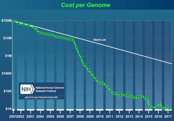 Cost Per Genome