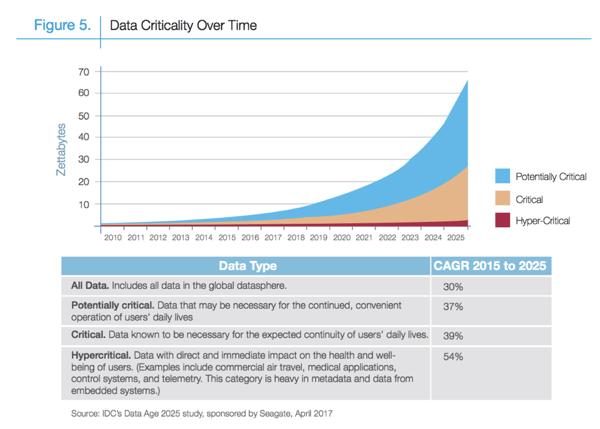 Data (3) tech Blog
