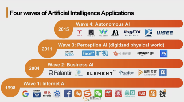 Four Waves of Artificial Intelligence