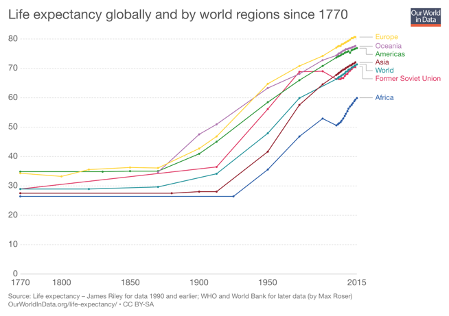 Global Life Expectancies Since 1770
