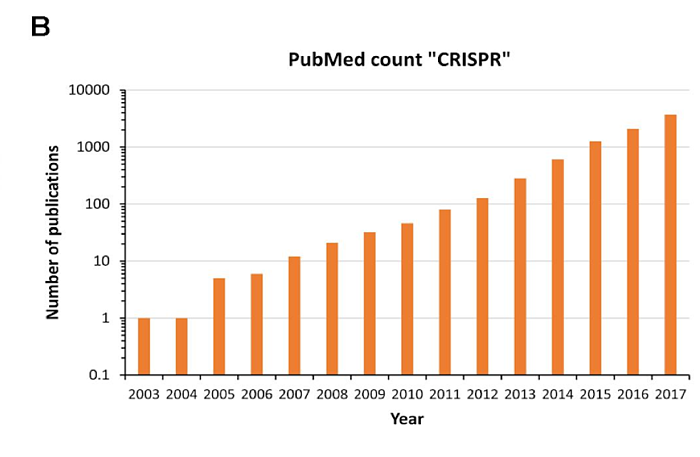 PubMed CRISPR Mention Count