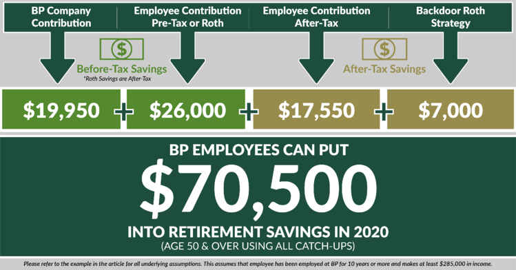 BP Employees Can Save MORE in the ESP 401(K) Plan