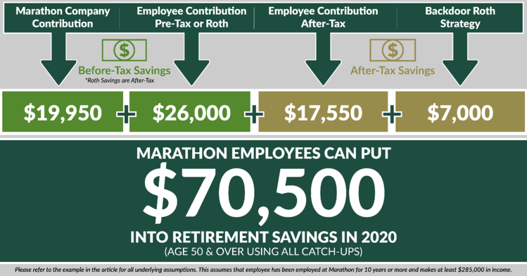 Marathon Oil Employees Can Save MORE in the Thrift Plan 401(K)