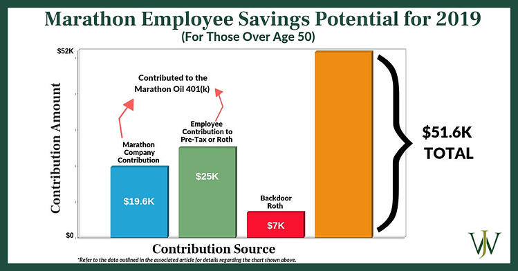 Marathon Oil Employees - How the 401(k) Contribution Limit Increase for 2019 Impacts You