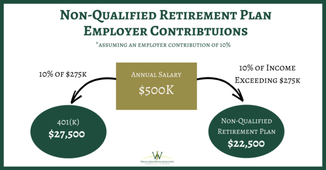 Non-Qualified Retirement Plan Tax Risks the Corporate Professional Should Avoid