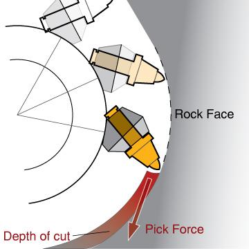 pick-force-diagram2012