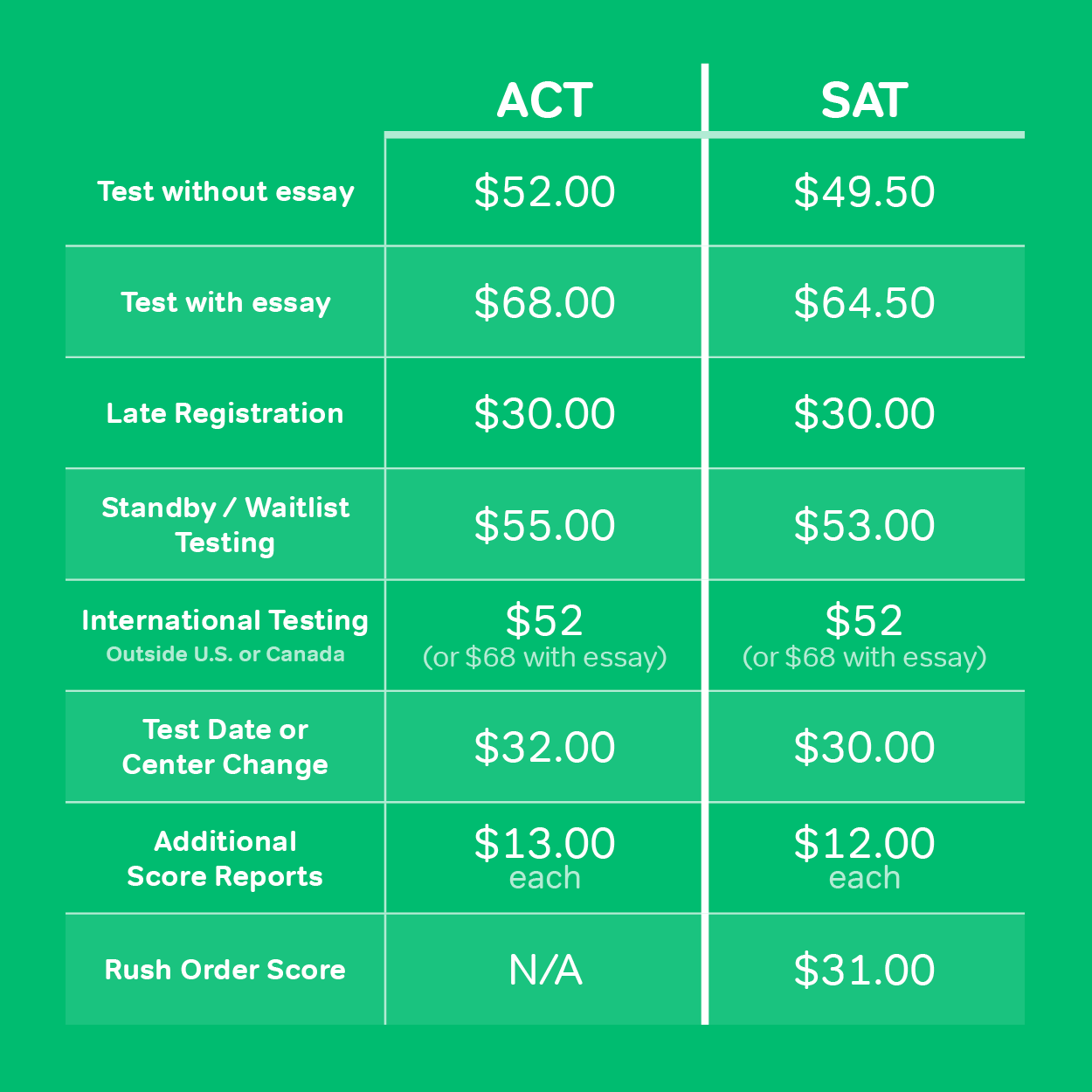 Magoosh ACT SAT Pricing Chart