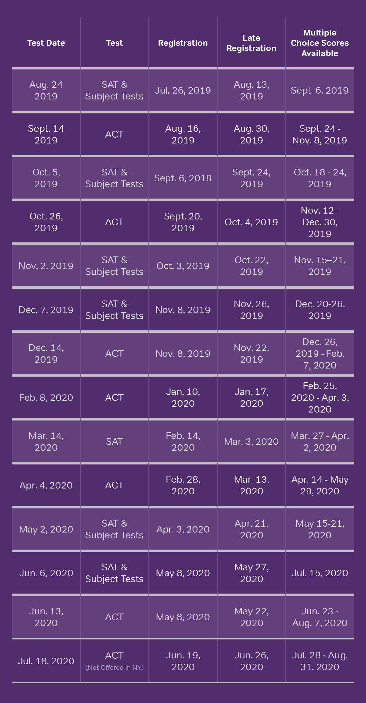 Magoosh ACT SAT test dates