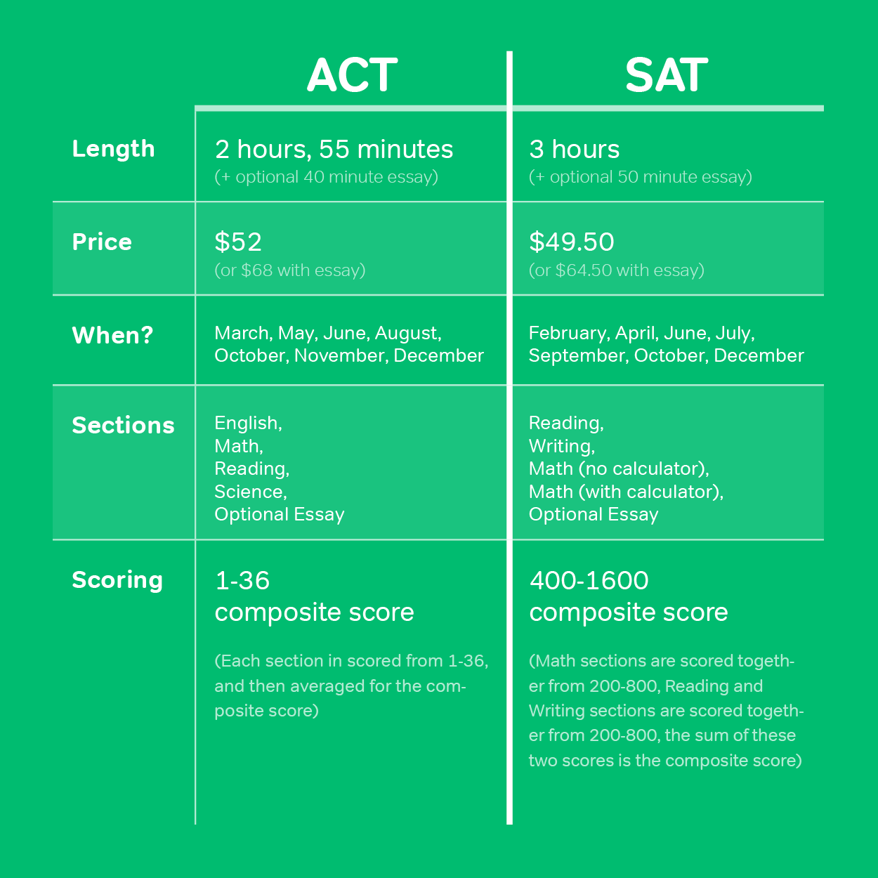 Magoosh ACT vs SAT Chart