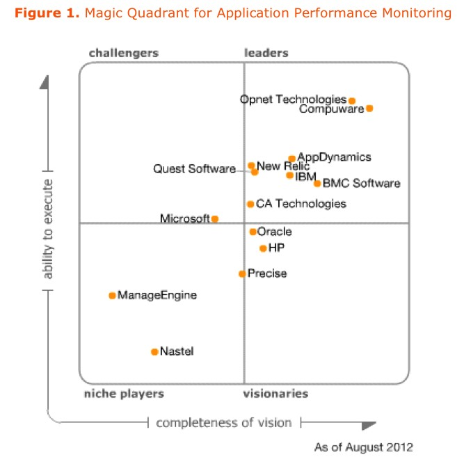 Gartner's Magic Quadrant for Application Performance Monitoring