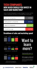 Market Measures 2014 infographic #1: Tech companies: how much should you invest in sales and marketing?