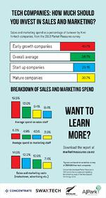 Infographic: How much are Kiwi tech companies spending on sales and marketing?