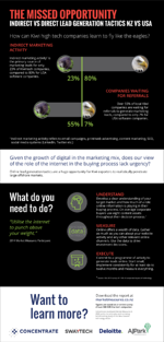 Infographic #3: Indirect vs. direct lead generation tactics (NZ vs USA)