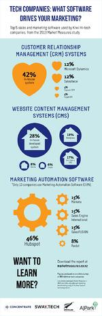 Infographic: What software drives your marketing?