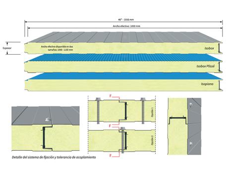 Paneles aislantes para refrigeracion industrial y comercial