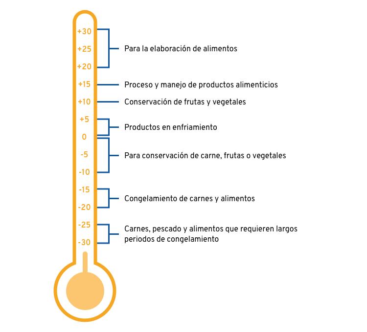 temperaturas termicas de los paneles aislantes