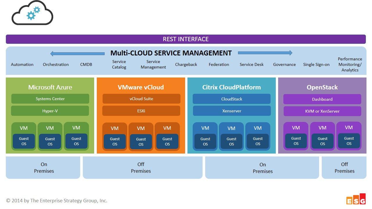 Multi task management in cloud