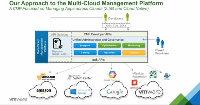Vmware S Multi Cloud Management Platform Strategy Channele2e
