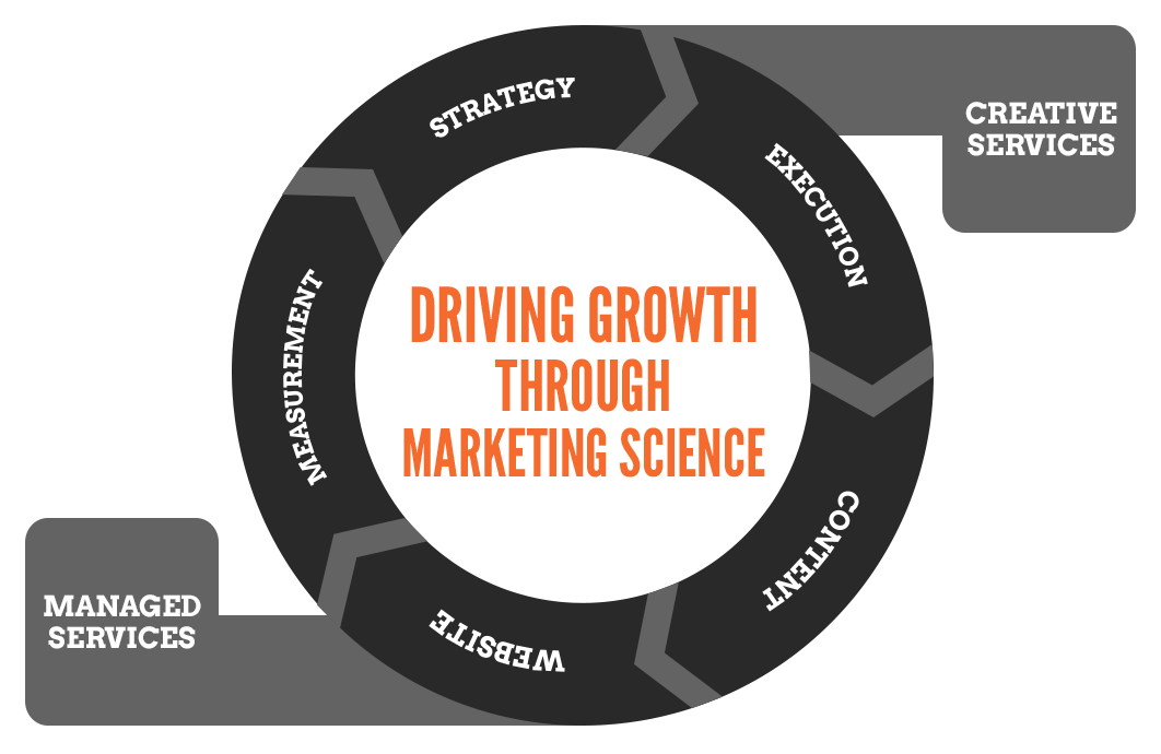 Driving Growth Through Marketing Science