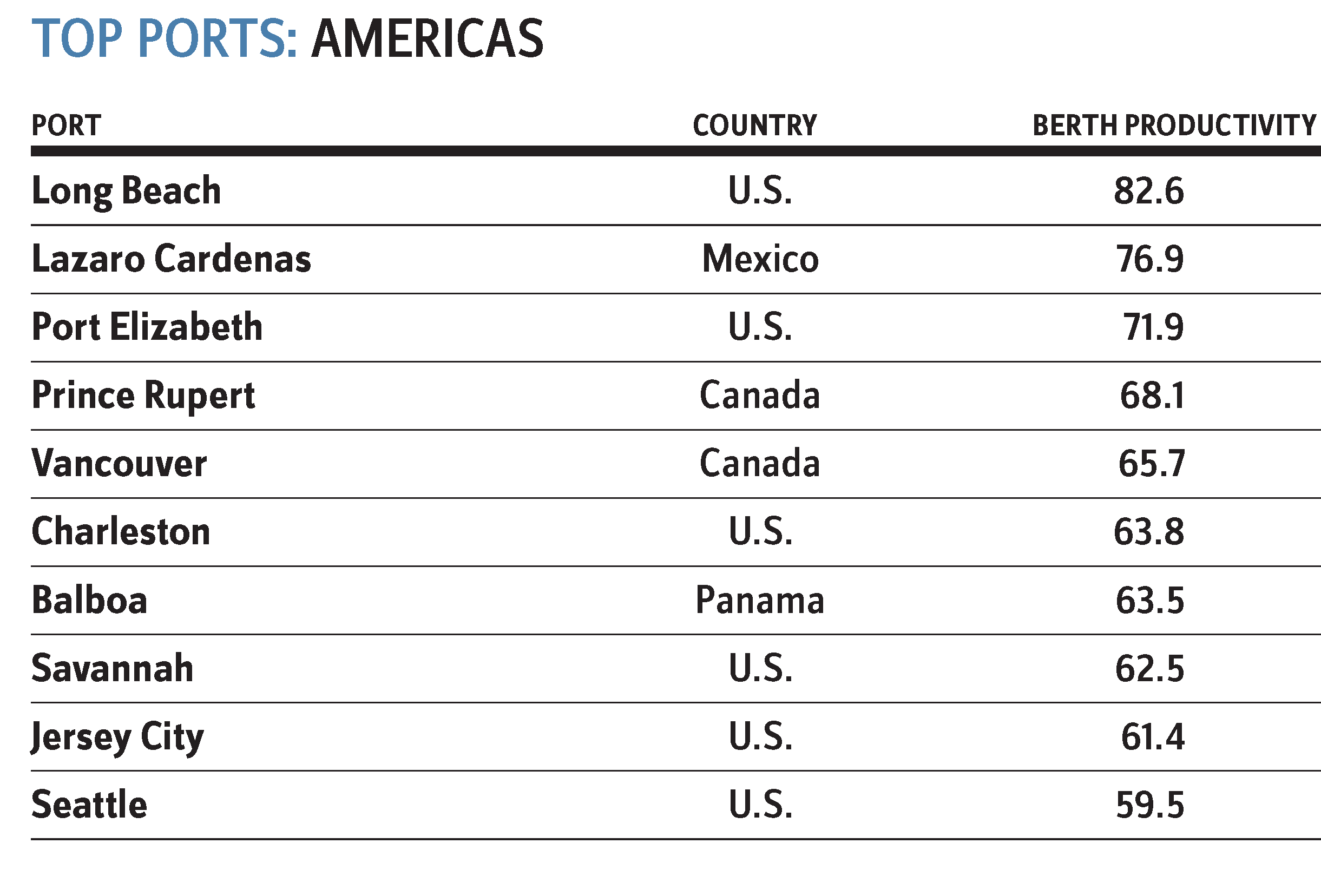 Port Productivity Top Ports Americas