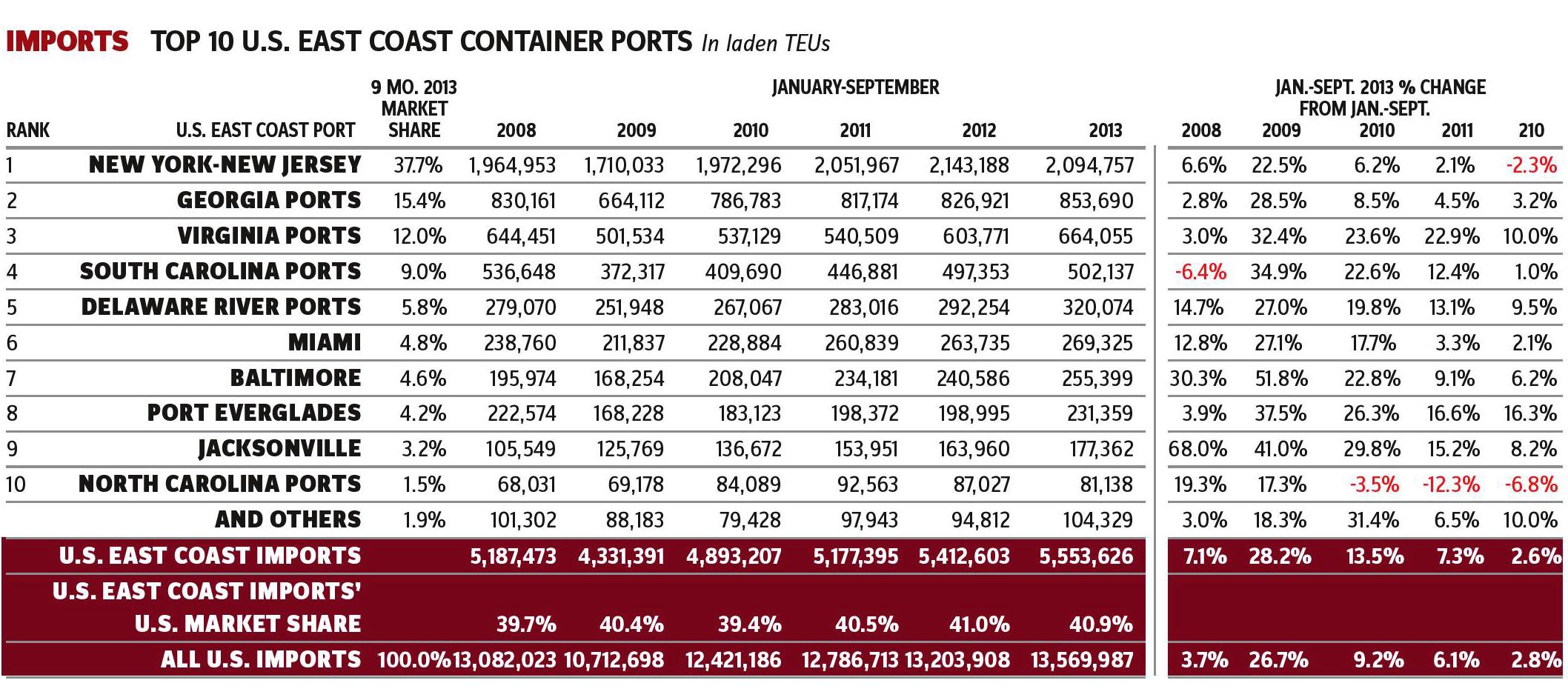 U.S._Container_Trade_Via_East_Coast_Ports-Imports
